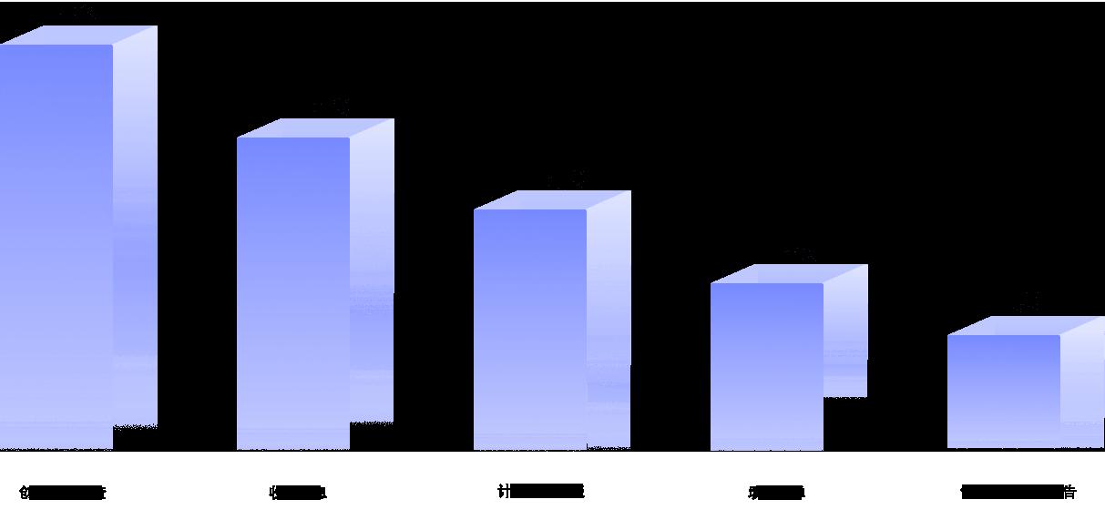 PDF表单的常用场景