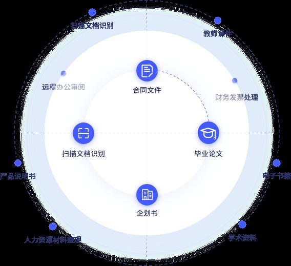万兴PDF编辑器功能